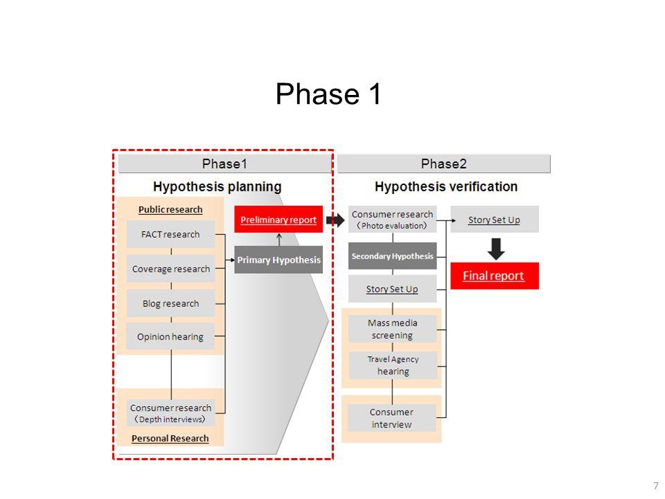 7 7 Phase 1