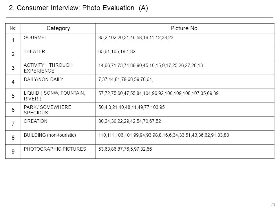 2. Consumer Interview: Photo Evaluation (A) No. CategoryPicture No.