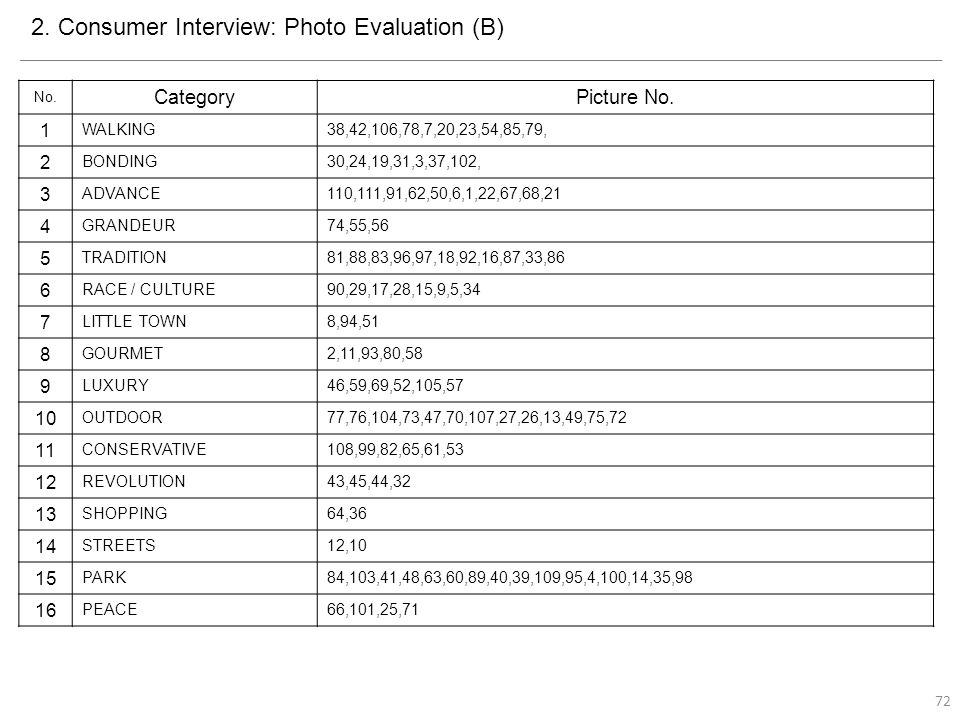 2. Consumer Interview: Photo Evaluation (B) No. CategoryPicture No.