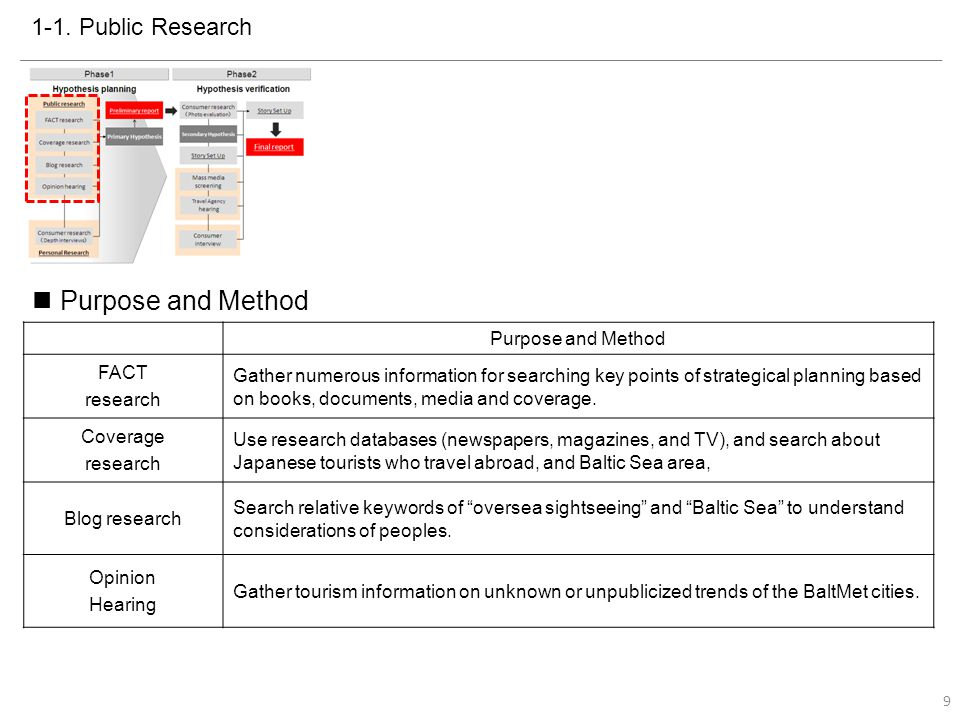 Summary of Each Research Quantitative DataQualitative Data FACT Number of Publication (travel guide books) There are three groups for BaltMet based on number of travel guide book (Germany, Scandinavian Countries + Russia + Poland, and Baltic Countries + Malmo).
