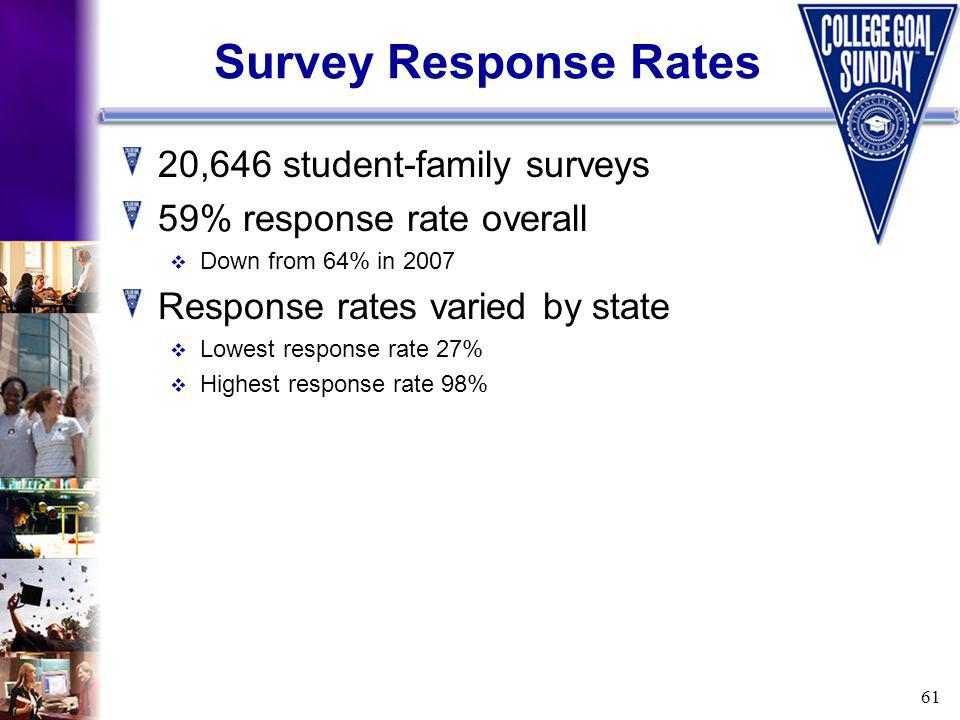61 Survey Response Rates 20,646 student-family surveys 59% response rate overall Down from 64% in 2007 Response rates varied by state Lowest response rate 27% Highest response rate 98%