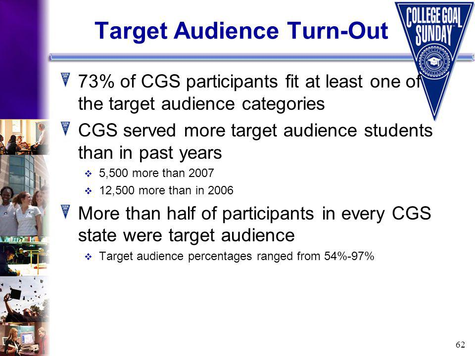 62 Target Audience Turn-Out 73% of CGS participants fit at least one of the target audience categories CGS served more target audience students than in past years 5,500 more than 2007 12,500 more than in 2006 More than half of participants in every CGS state were target audience Target audience percentages ranged from 54%-97%