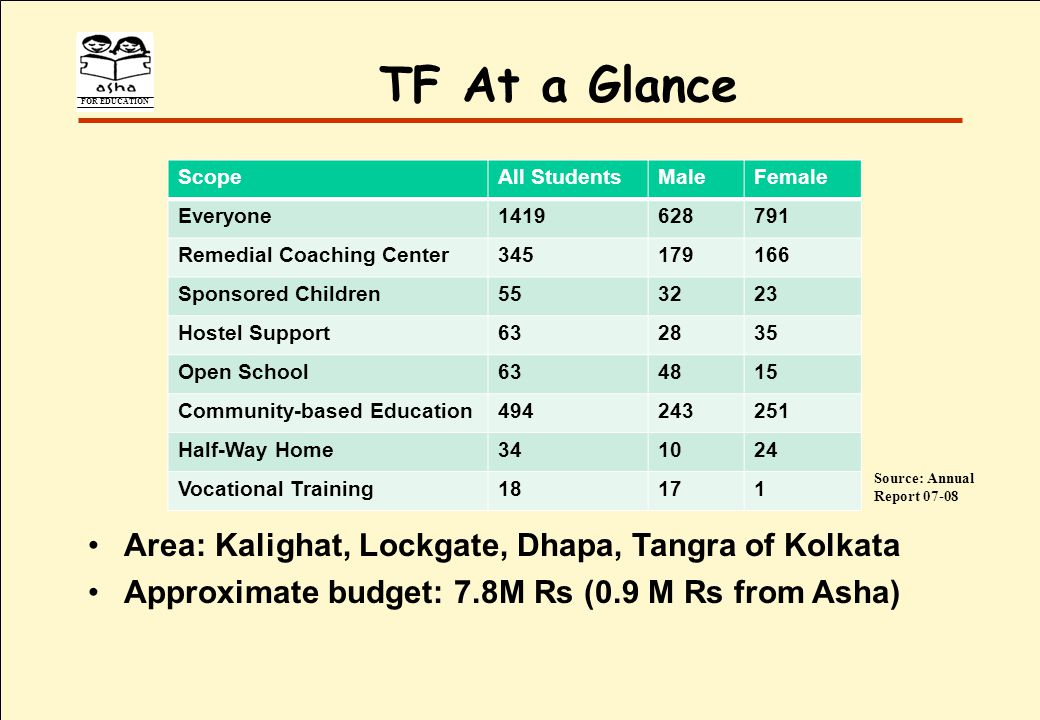 FOR EDUCATION TF At a Glance Area: Kalighat, Lockgate, Dhapa, Tangra of Kolkata Approximate budget: 7.8M Rs (0.9 M Rs from Asha) ScopeAll StudentsMaleFemale Everyone1419628791 Remedial Coaching Center345179166 Sponsored Children553223 Hostel Support632835 Open School634815 Community-based Education494243251 Half-Way Home341024 Vocational Training18171 Source: Annual Report 07-08