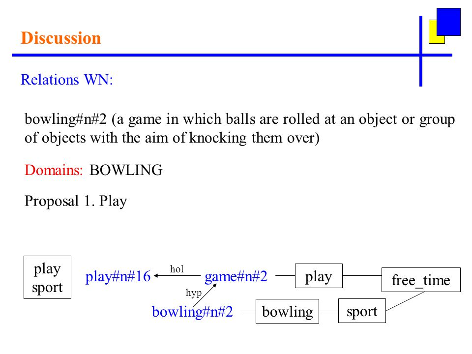 Discussion Relations WN: bowling#n#2 (a game in which balls are rolled at an object or group of objects with the aim of knocking them over) Domains: BOWLING Proposal 1.