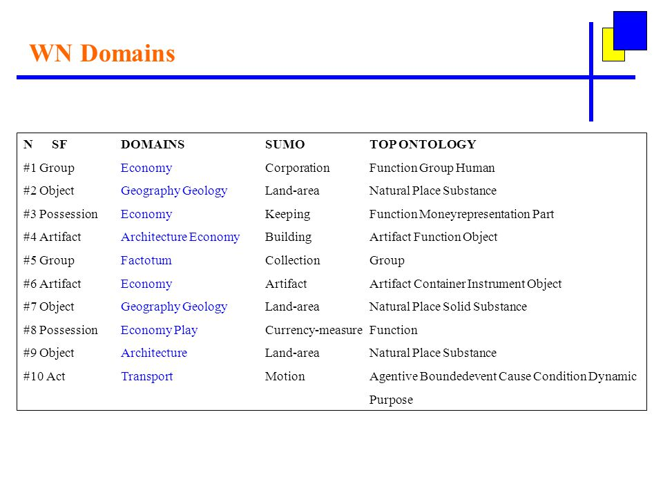 WN Domains N SFDOMAINSSUMOTOP ONTOLOGY #1 GroupEconomyCorporation Function Group Human #2 ObjectGeography GeologyLand-areaNatural Place Substance #3 PossessionEconomyKeeping Function Moneyrepresentation Part #4 ArtifactArchitecture EconomyBuilding Artifact Function Object #5 GroupFactotumCollectionGroup #6 ArtifactEconomyArtifact Artifact Container Instrument Object #7 ObjectGeography GeologyLand-areaNatural Place Solid Substance #8 PossessionEconomy PlayCurrency-measureFunction #9 ObjectArchitectureLand-area Natural Place Substance #10 ActTransportMotionAgentive Boundedevent Cause Condition Dynamic Purpose