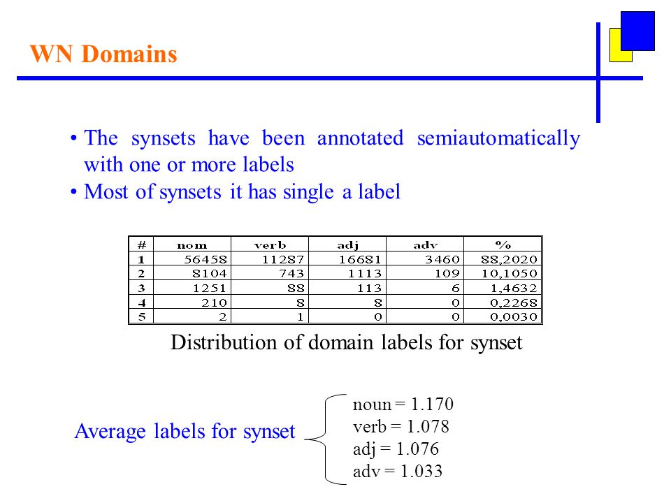 WN Domains The synsets have been annotated semiautomatically with one or more labels Most of synsets it has single a label Distribution of domain labels for synset noun = 1.170 verb = 1.078 adj = 1.076 adv = 1.033 Average labels for synset