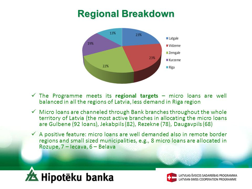 Regional Breakdown The Programme meets its regional targets – micro loans are well balanced in all the regions of Latvia, less demand in Riga region M