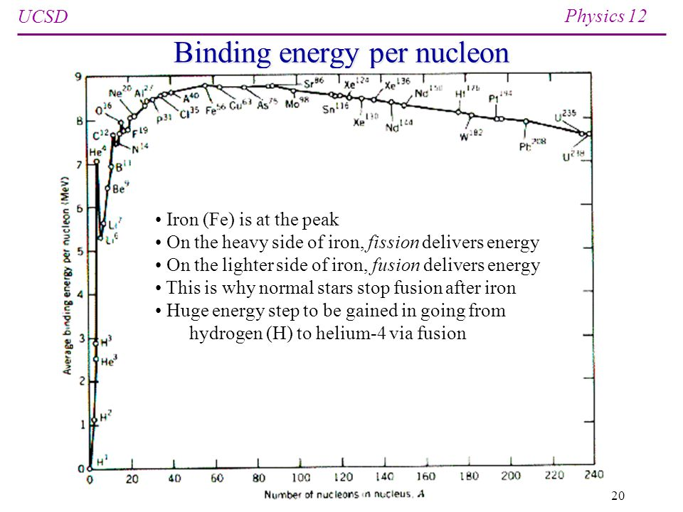 UCSD Physics 12 Spring 201320 Binding energy per nucleon Iron (Fe) is at the peak On the heavy side of iron, fission delivers energy On the lighter side of iron, fusion delivers energy This is why normal stars stop fusion after iron Huge energy step to be gained in going from hydrogen (H) to helium-4 via fusion