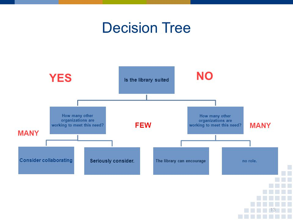 Decision Tree NO YES MANY FEW 13