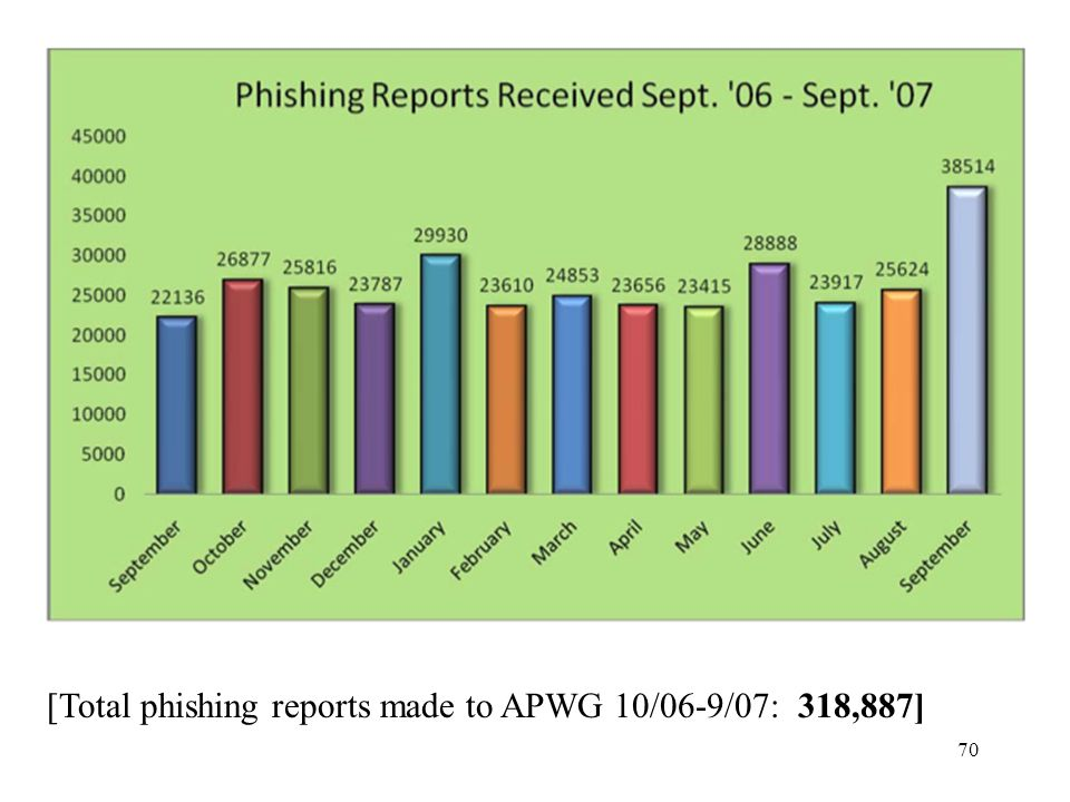 70 [Total phishing reports made to APWG 10/06-9/07: 318,887]