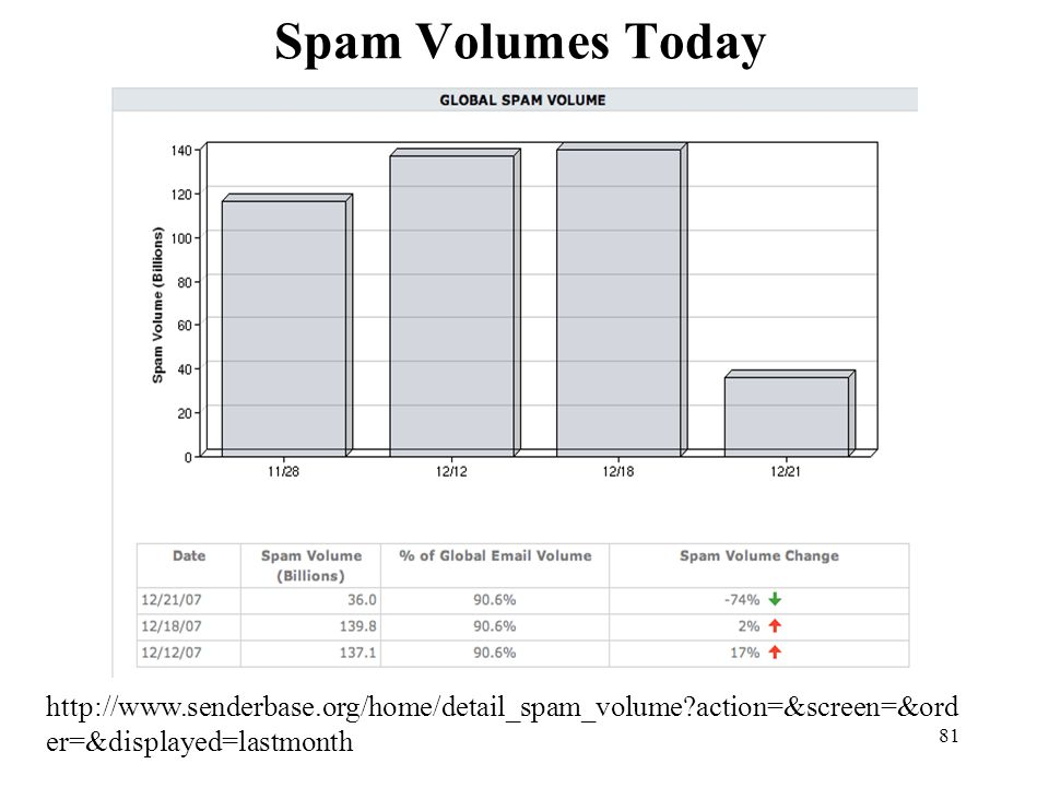 81 Spam Volumes Today http://www.senderbase.org/home/detail_spam_volume?action=&screen=&ord er=&displayed=lastmonth