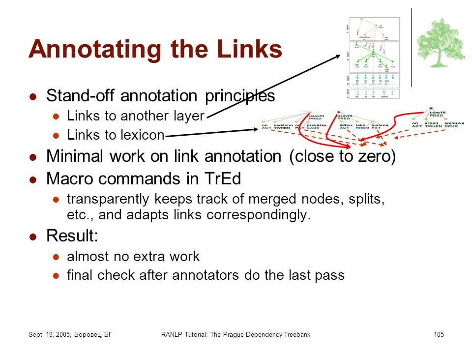 Sept. 18, 2005, Боровец, БГRANLP Tutorial: The Prague Dependency Treebank105 Annotating the Links Stand-off annotation principles Links to another lay