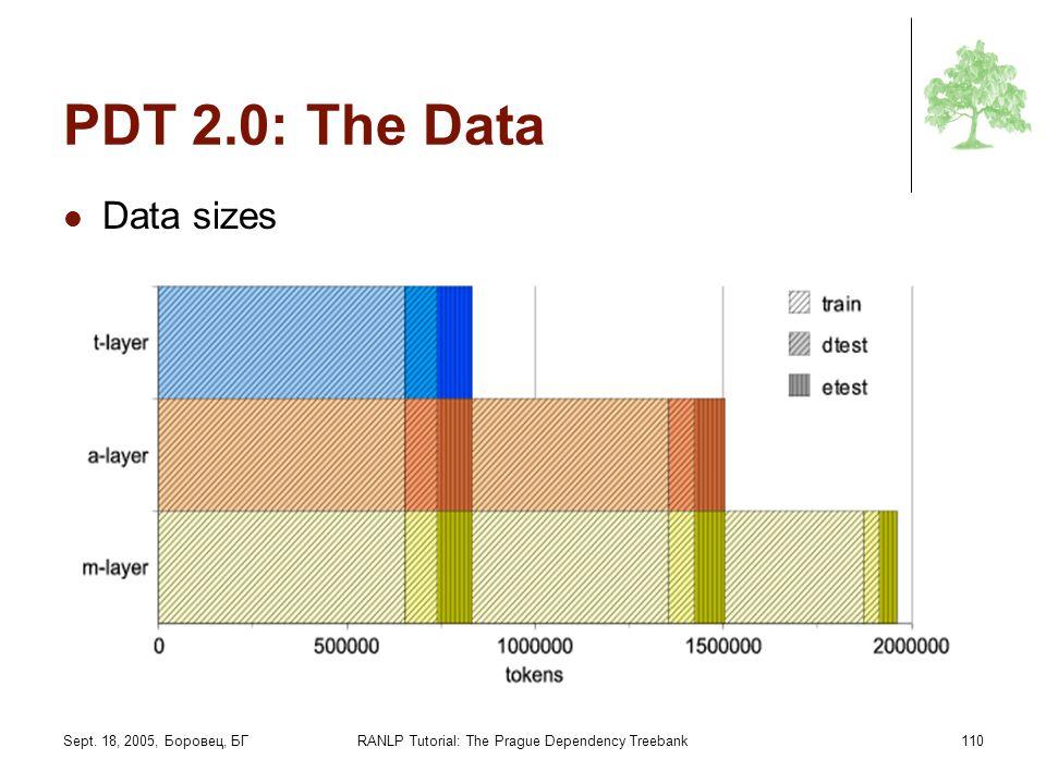 Sept. 18, 2005, Боровец, БГRANLP Tutorial: The Prague Dependency Treebank110 PDT 2.0: The Data Data sizes