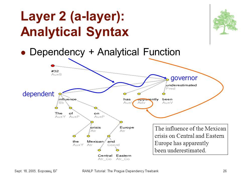 Sept. 18, 2005, Боровец, БГRANLP Tutorial: The Prague Dependency Treebank26 Layer 2 (a-layer): Analytical Syntax Dependency + Analytical Function depe