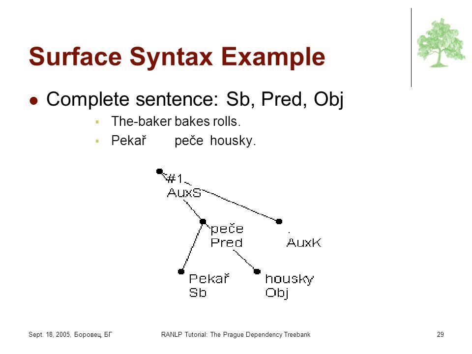Sept. 18, 2005, Боровец, БГRANLP Tutorial: The Prague Dependency Treebank29 Surface Syntax Example Complete sentence: Sb, Pred, Obj The-baker bakes ro