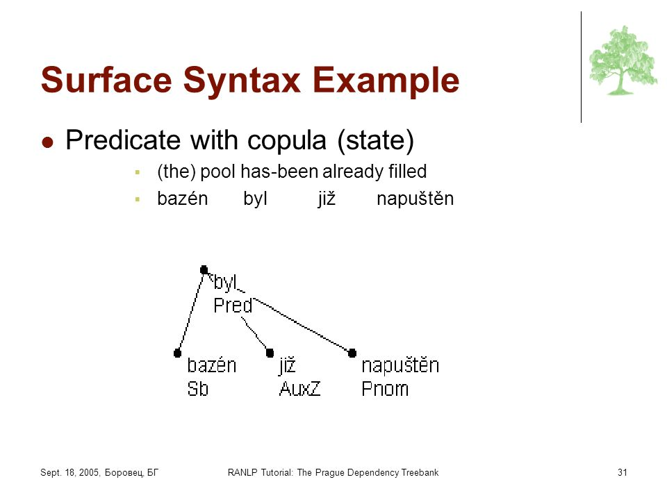 Sept. 18, 2005, Боровец, БГRANLP Tutorial: The Prague Dependency Treebank31 Surface Syntax Example Predicate with copula (state) (the) pool has-been a