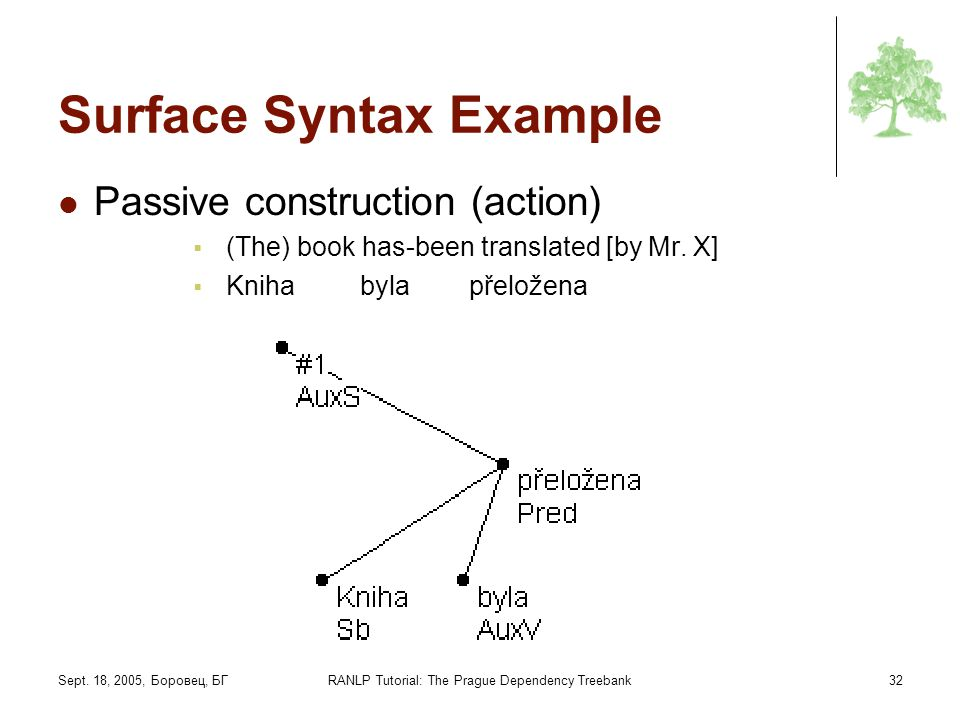 Sept. 18, 2005, Боровец, БГRANLP Tutorial: The Prague Dependency Treebank32 Surface Syntax Example Passive construction (action) (The) book has-been t