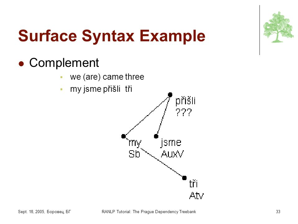 Sept. 18, 2005, Боровец, БГRANLP Tutorial: The Prague Dependency Treebank33 Surface Syntax Example Complement we (are) came three my jsme přišli tři