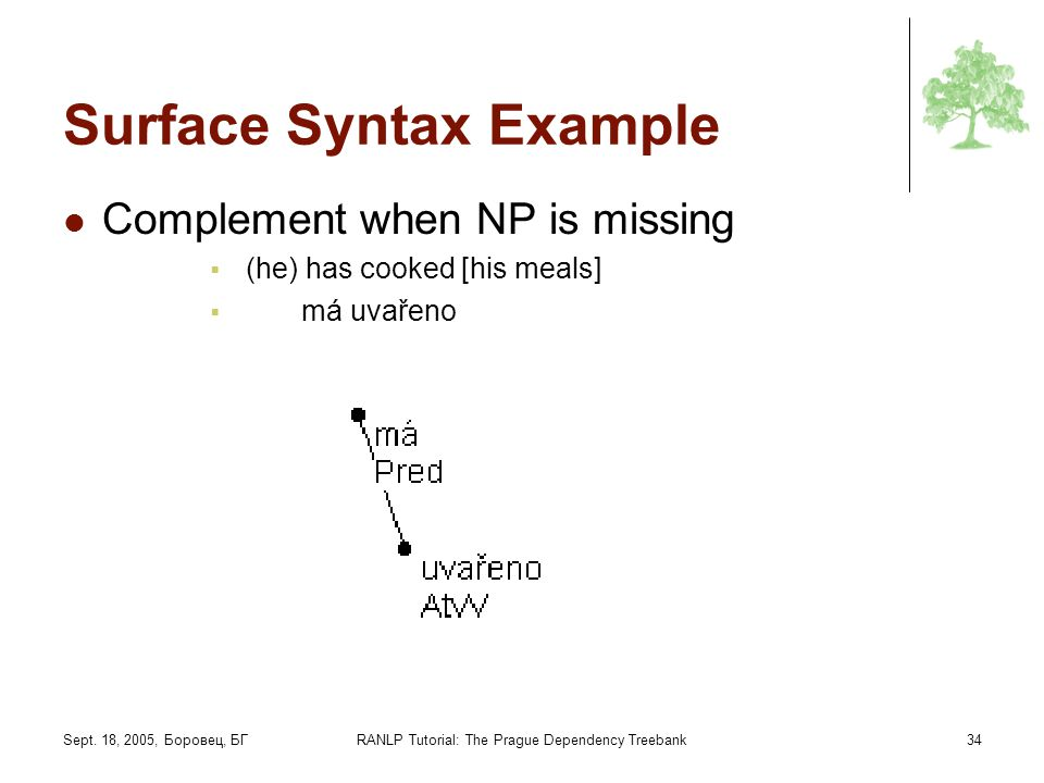 Sept. 18, 2005, Боровец, БГRANLP Tutorial: The Prague Dependency Treebank34 Surface Syntax Example Complement when NP is missing (he) has cooked [his
