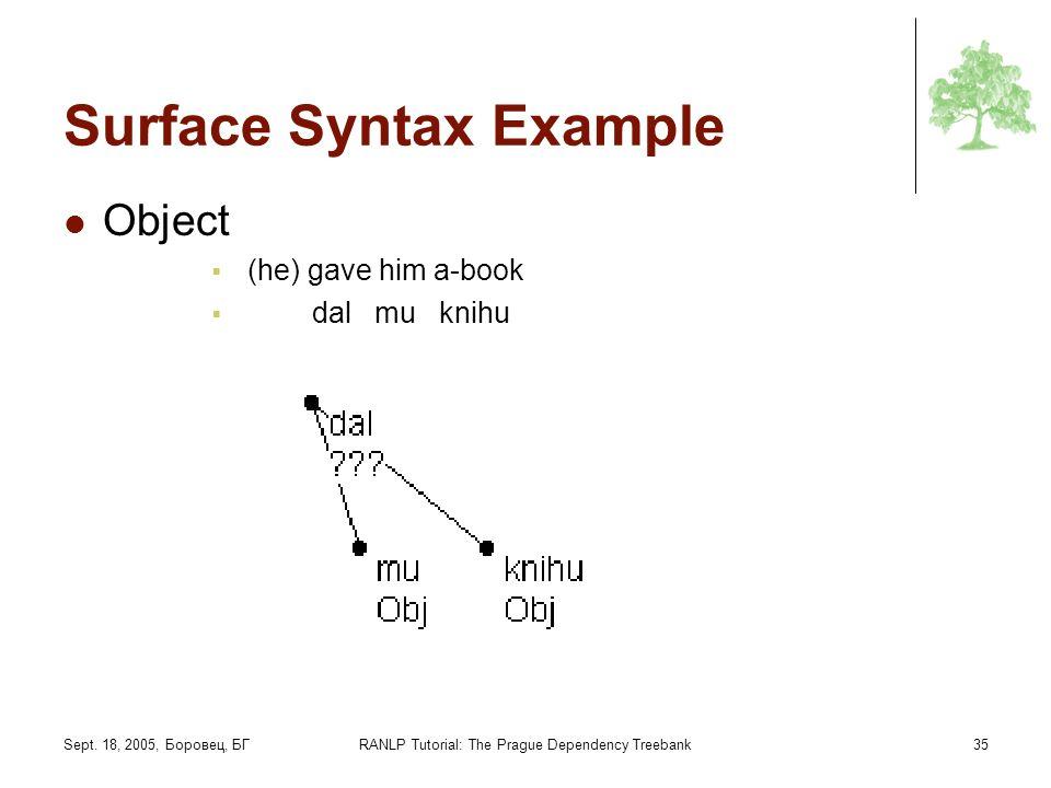 Sept. 18, 2005, Боровец, БГRANLP Tutorial: The Prague Dependency Treebank35 Surface Syntax Example Object (he) gave him a-book dal mu knihu
