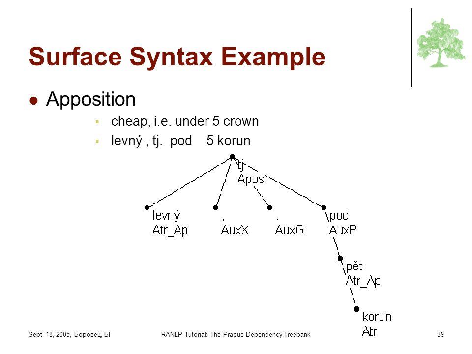 Sept. 18, 2005, Боровец, БГRANLP Tutorial: The Prague Dependency Treebank39 Surface Syntax Example Apposition cheap, i.e. under 5 crown levný, tj. pod