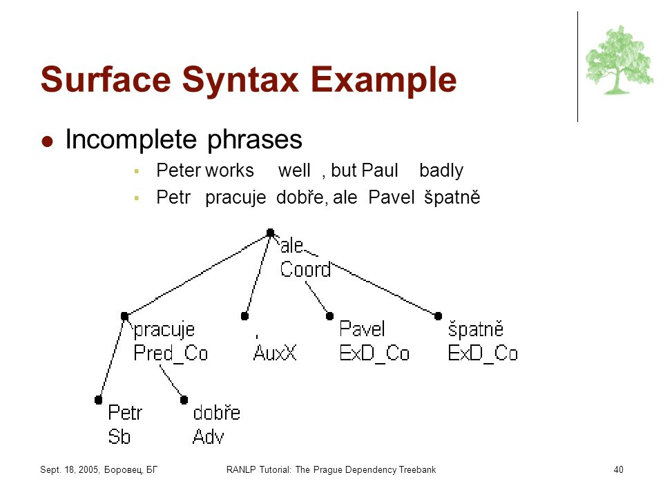 Sept. 18, 2005, Боровец, БГRANLP Tutorial: The Prague Dependency Treebank40 Surface Syntax Example Incomplete phrases Peter works well, but Paul badly