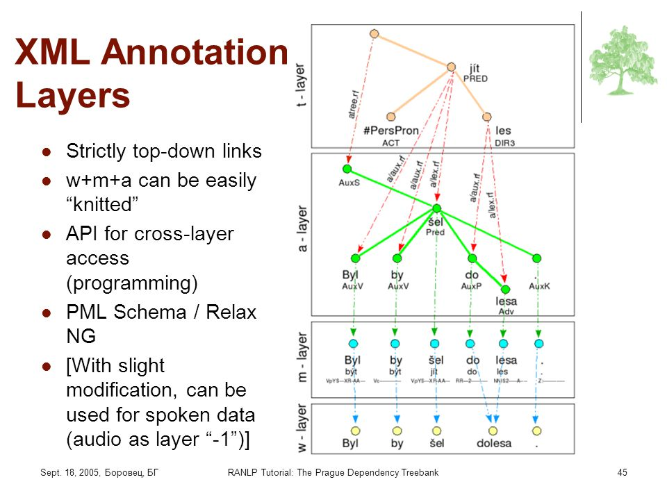 Sept. 18, 2005, Боровец, БГRANLP Tutorial: The Prague Dependency Treebank45 XML Annotation Layers Strictly top-down links w+m+a can be easily knitted