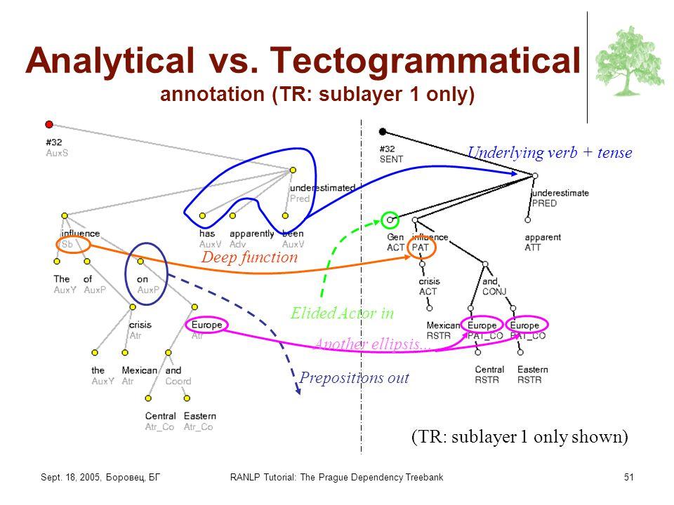 Sept. 18, 2005, Боровец, БГRANLP Tutorial: The Prague Dependency Treebank51 Analytical vs. Tectogrammatical annotation (TR: sublayer 1 only) Underlyin