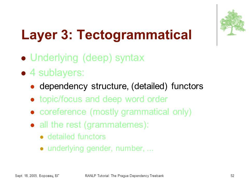 Sept. 18, 2005, Боровец, БГRANLP Tutorial: The Prague Dependency Treebank52 Layer 3: Tectogrammatical Underlying (deep) syntax 4 sublayers: dependency