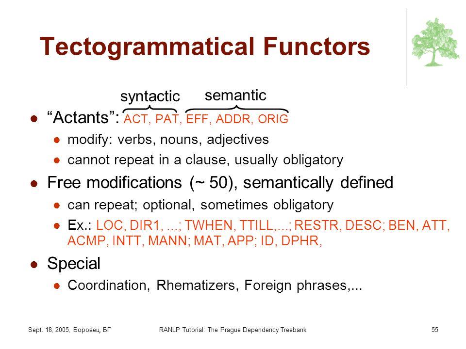 Sept. 18, 2005, Боровец, БГRANLP Tutorial: The Prague Dependency Treebank55 Tectogrammatical Functors Actants: ACT, PAT, EFF, ADDR, ORIG modify: verbs