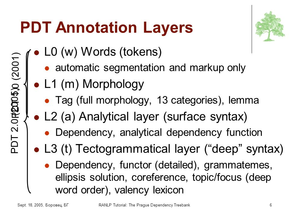 Sept. 18, 2005, Боровец, БГRANLP Tutorial: The Prague Dependency Treebank6 PDT Annotation Layers L0 (w) Words (tokens) automatic segmentation and mark