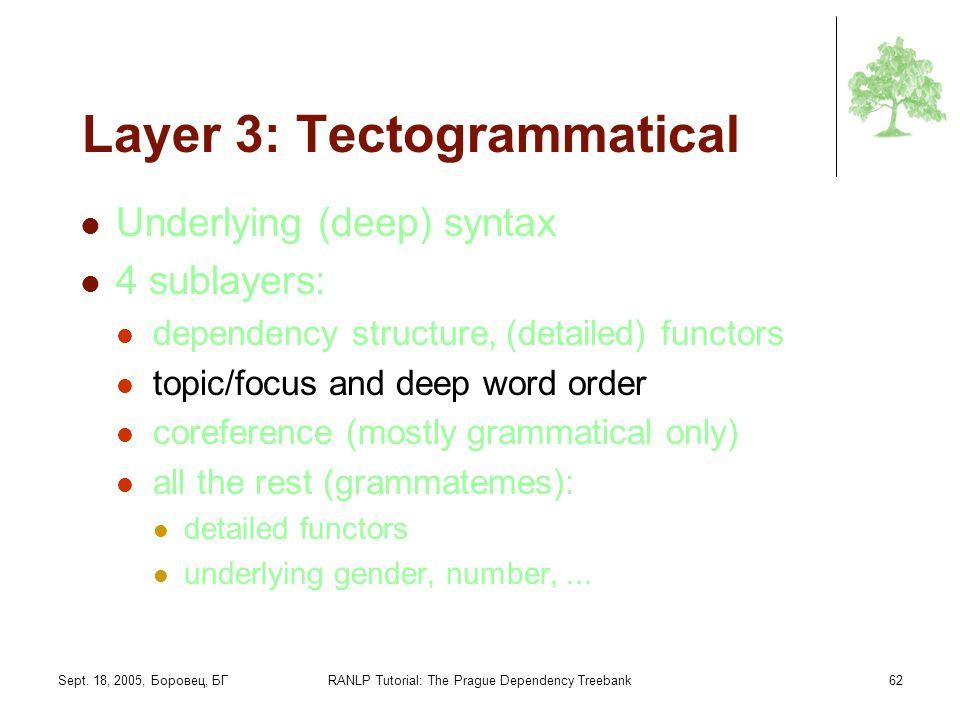 Sept. 18, 2005, Боровец, БГRANLP Tutorial: The Prague Dependency Treebank62 Layer 3: Tectogrammatical Underlying (deep) syntax 4 sublayers: dependency