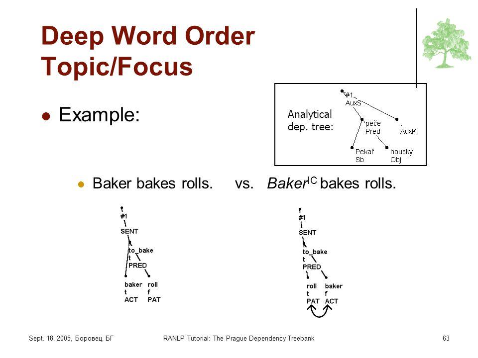 Sept. 18, 2005, Боровец, БГRANLP Tutorial: The Prague Dependency Treebank63 Deep Word Order Topic/Focus Example: Baker bakes rolls. vs. Baker IC bakes