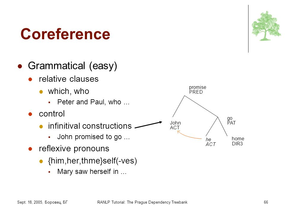 Sept. 18, 2005, Боровец, БГRANLP Tutorial: The Prague Dependency Treebank66 Coreference Grammatical (easy) relative clauses which, who Peter and Paul,