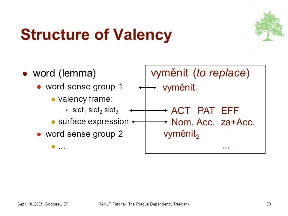 Sept. 18, 2005, Боровец, БГRANLP Tutorial: The Prague Dependency Treebank73 Structure of Valency word (lemma) word sense group 1 valency frame: slot 1