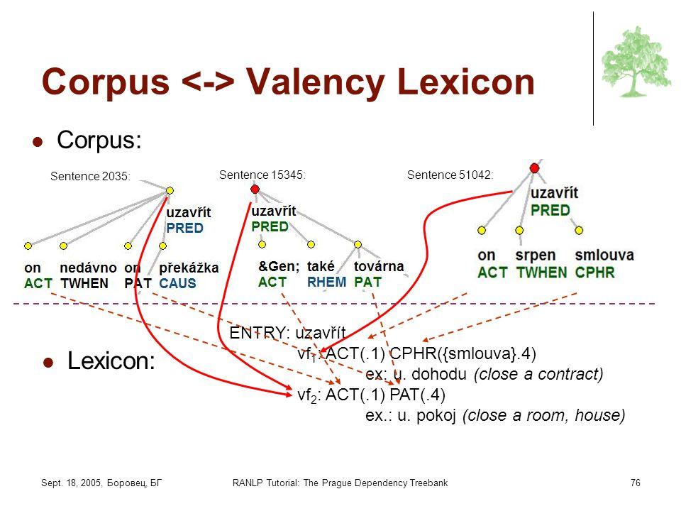 Sept. 18, 2005, Боровец, БГRANLP Tutorial: The Prague Dependency Treebank76 Corpus Valency Lexicon Corpus: ENTRY: uzavřít vf 1 : ACT(.1) CPHR({smlouva