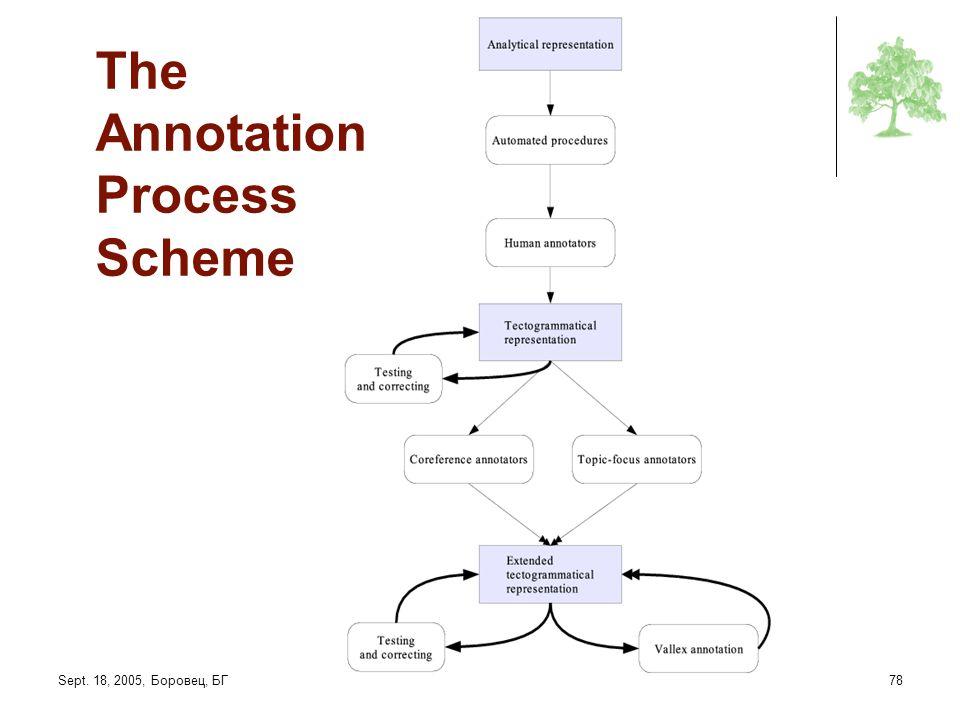 Sept. 18, 2005, Боровец, БГRANLP Tutorial: The Prague Dependency Treebank78 The Annotation Process Scheme