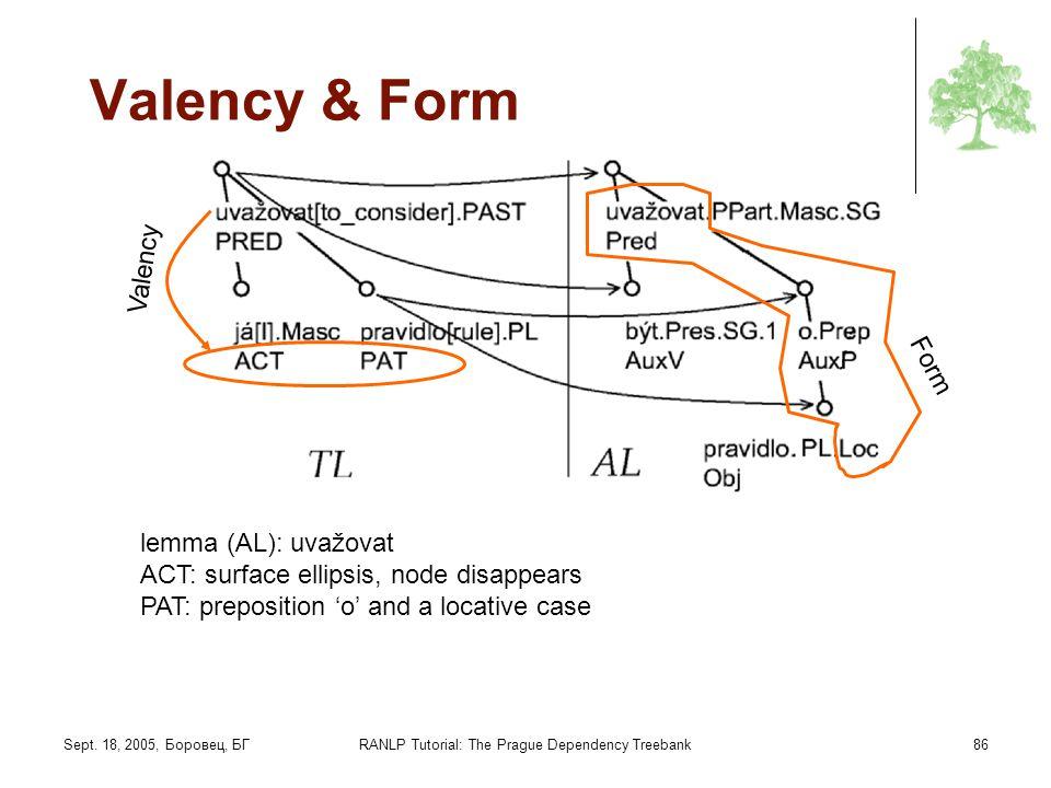 Sept. 18, 2005, Боровец, БГRANLP Tutorial: The Prague Dependency Treebank86 Valency & Form Valency Form lemma (AL): uvažovat ACT: surface ellipsis, no