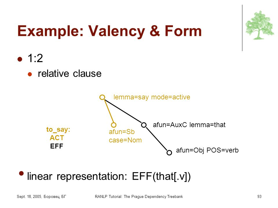 Sept. 18, 2005, Боровец, БГRANLP Tutorial: The Prague Dependency Treebank93 Example: Valency & Form 1:2 relative clause to_say: ACT EFF lemma=say mode