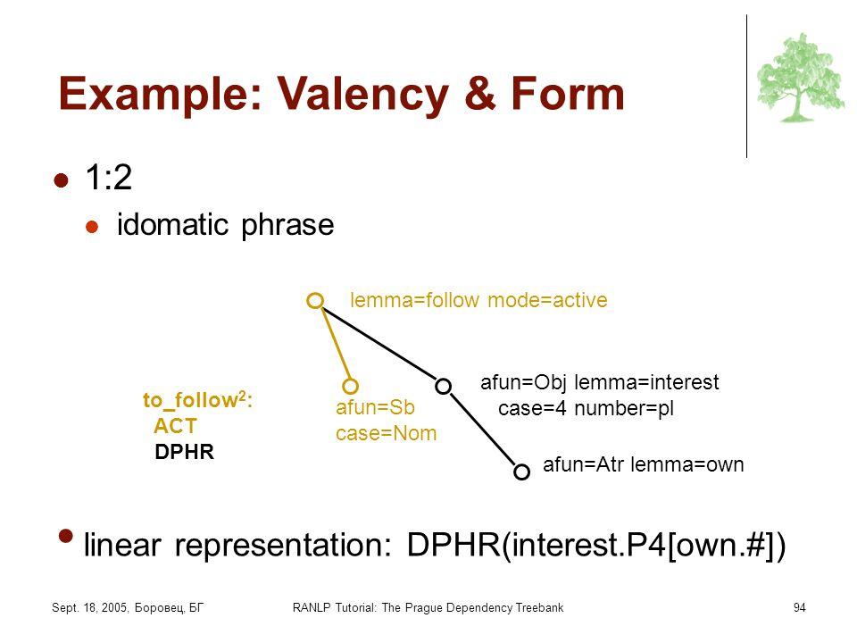 Sept. 18, 2005, Боровец, БГRANLP Tutorial: The Prague Dependency Treebank94 Example: Valency & Form 1:2 idomatic phrase to_follow 2 : ACT DPHR lemma=f