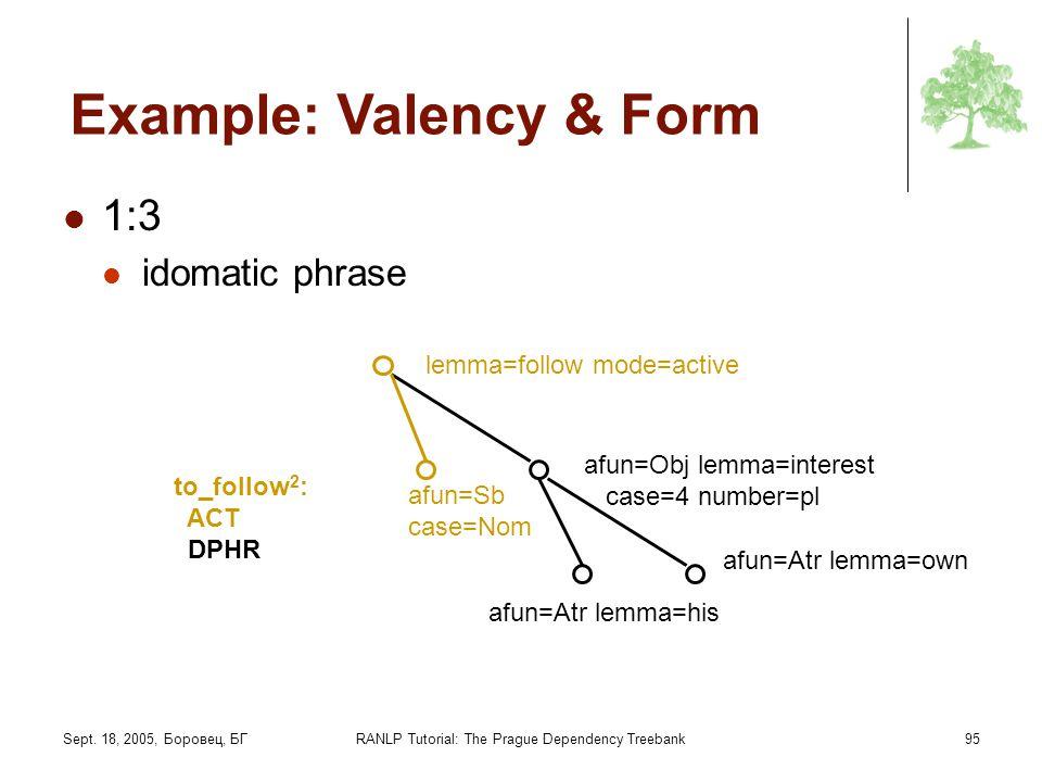 Sept. 18, 2005, Боровец, БГRANLP Tutorial: The Prague Dependency Treebank95 Example: Valency & Form 1:3 idomatic phrase to_follow 2 : ACT DPHR lemma=f