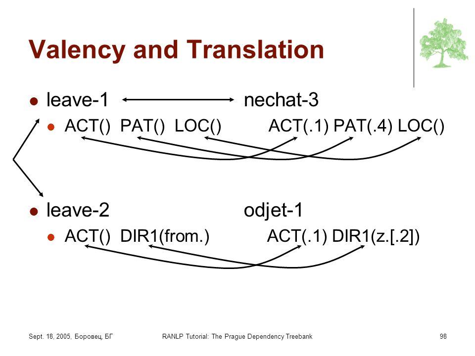 Sept. 18, 2005, Боровец, БГRANLP Tutorial: The Prague Dependency Treebank98 Valency and Translation leave-1 nechat-3 ACT() PAT() LOC() ACT(.1) PAT(.4)