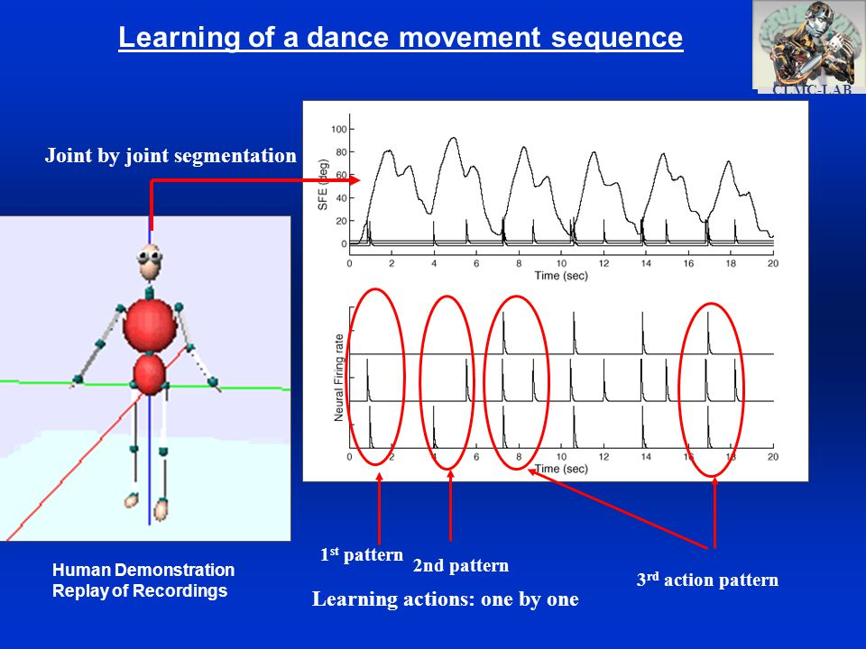 CLMC-LAB Learning of a dance movement sequence Human Demonstration Replay of Recordings 2nd pattern 1 st pattern Learning actions: one by one Joint by joint segmentation 3 rd action pattern
