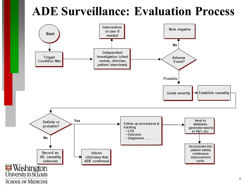6 ADE Surveillance: Evaluation Process