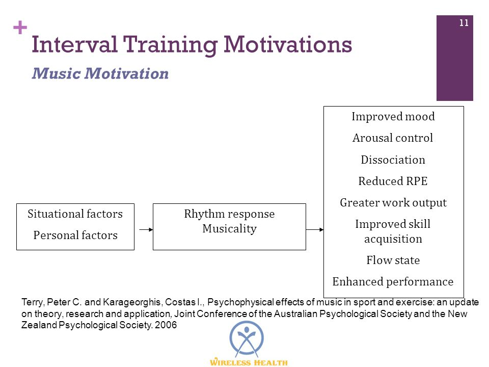 + Interval Training Motivations 11 Music Motivation Situational factors Personal factors Rhythm response Musicality Improved mood Arousal control Dissociation Reduced RPE Greater work output Improved skill acquisition Flow state Enhanced performance Terry, Peter C.