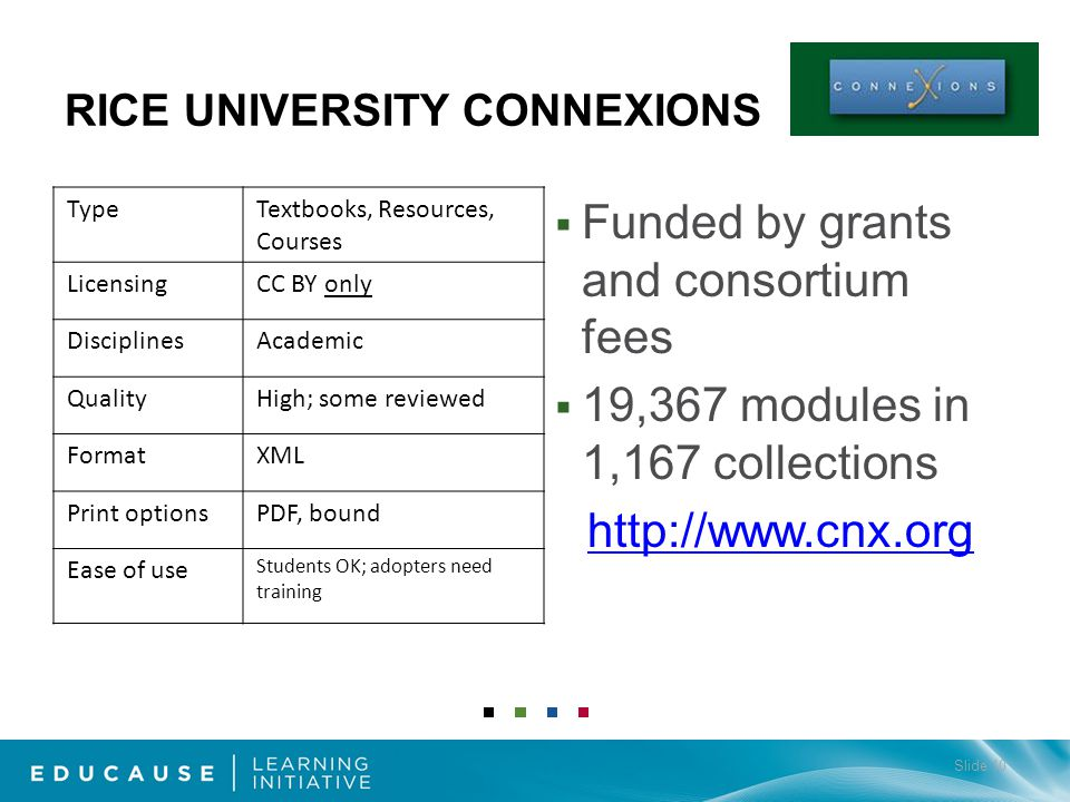 TypeTextbooks, Resources, Courses LicensingCC BY only DisciplinesAcademic QualityHigh; some reviewed FormatXML Print optionsPDF, bound Ease of use Students OK; adopters need training Funded by grants and consortium fees 19,367 modules in 1,167 collections http://www.cnx.org RICE UNIVERSITY CONNEXIONS Slide 10