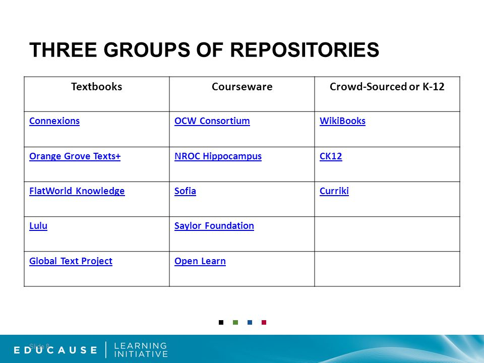 TextbooksCoursewareCrowd-Sourced or K-12 ConnexionsOCW ConsortiumWikiBooks Orange Grove Texts+NROC HippocampusCK12 FlatWorld KnowledgeSofiaCurriki LuluSaylor Foundation Global Text ProjectOpen Learn THREE GROUPS OF REPOSITORIES Slide 8