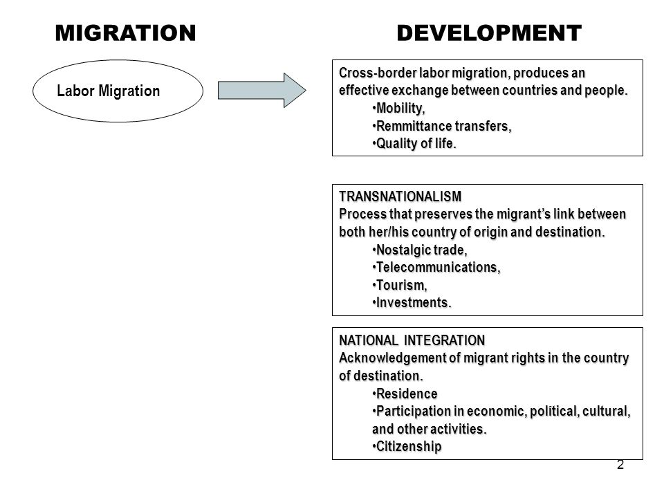 3 DEVELOPMENT INITIATIVES DEVELOPMENT IN COUNTRIES OF ORIGIN Migrants initiatives: 1 ) Remmittances; 2) Social, political, and economic associations of migrants abroad Initiatives of countries of origin: 1 ) Development initiatives that link migrants and non-migrants; 2) Aid to migrants abroad.