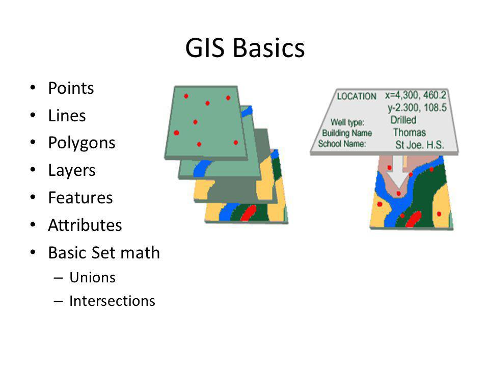 GIS Basics Points Lines Polygons Layers Features Attributes Basic Set math – Unions – Intersections