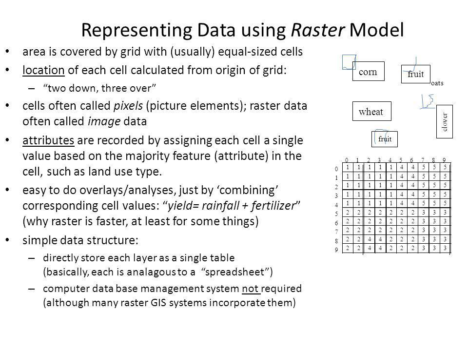 Representing Data using Raster Model area is covered by grid with (usually) equal-sized cells location of each cell calculated from origin of grid: –